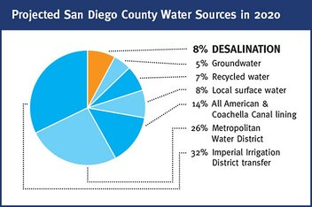 Carlsbad Desal Plant - Projected San Diego County Water Sources